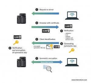 SSL Operation Mechanism